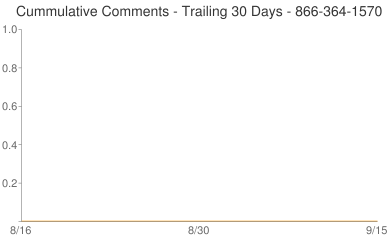 Cummulative Comments 866-364-1570
