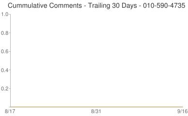 Cummulative Comments 010-590-4735