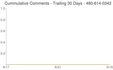 Cummulative Comments 480-614-0342