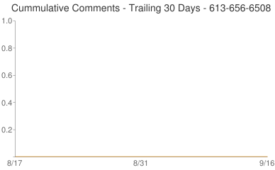 Cummulative Comments 613-656-6508