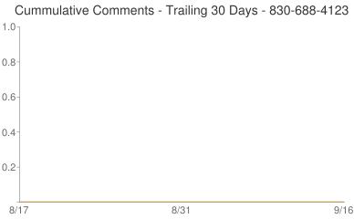Cummulative Comments 830-688-4123