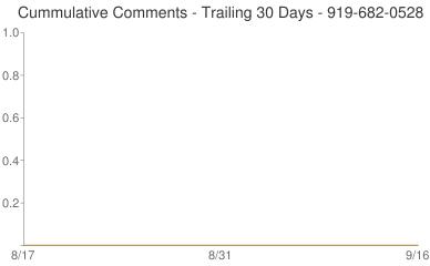 Cummulative Comments 919-682-0528