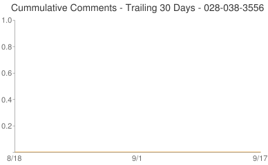 Cummulative Comments 028-038-3556