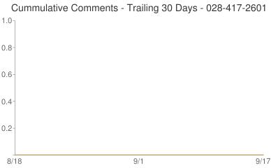 Cummulative Comments 028-417-2601