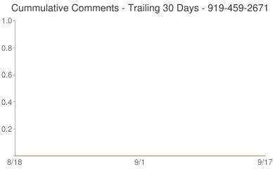 Cummulative Comments 919-459-2671