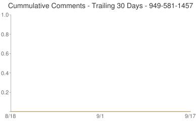 Cummulative Comments 949-581-1457