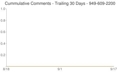 Cummulative Comments 949-609-2200