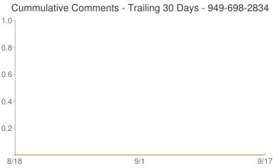 Cummulative Comments 949-698-2834
