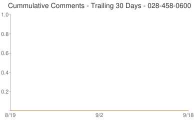 Cummulative Comments 028-458-0600