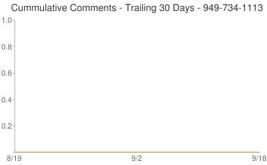 Cummulative Comments 949-734-1113