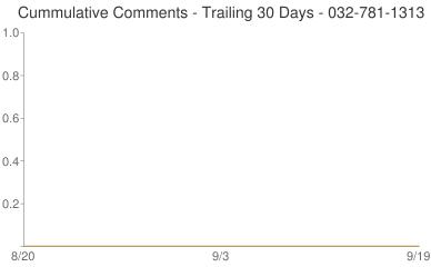 Cummulative Comments 032-781-1313