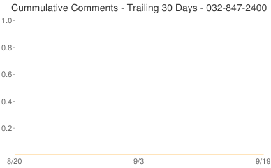 Cummulative Comments 032-847-2400