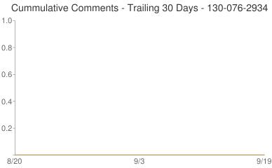 Cummulative Comments 130-076-2934