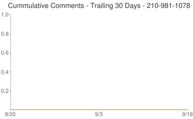 Cummulative Comments 210-981-1078