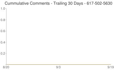 Cummulative Comments 617-502-5630