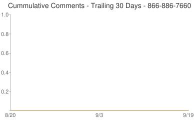 Cummulative Comments 866-886-7660