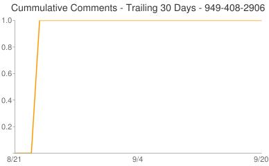 Cummulative Comments 949-408-2906
