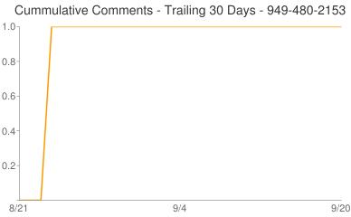 Cummulative Comments 949-480-2153
