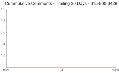 Cummulative Comments 615-800-3428