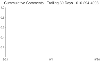 Cummulative Comments 616-294-4093