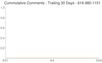 Cummulative Comments 616-980-1151