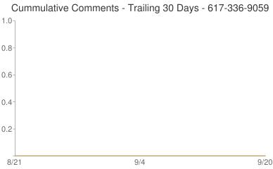 Cummulative Comments 617-336-9059