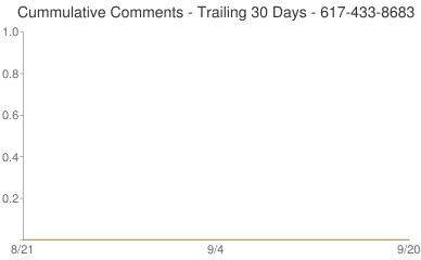Cummulative Comments 617-433-8683