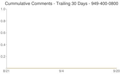 Cummulative Comments 949-400-0800