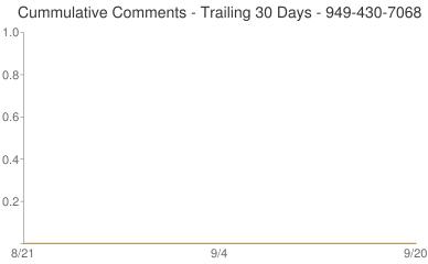 Cummulative Comments 949-430-7068