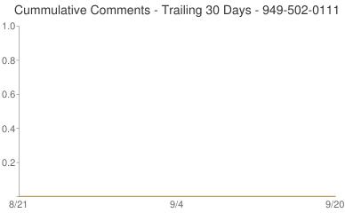 Cummulative Comments 949-502-0111