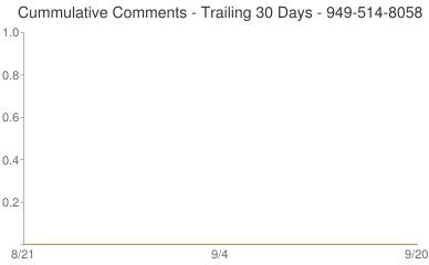 Cummulative Comments 949-514-8058