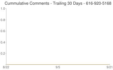 Cummulative Comments 616-920-5168
