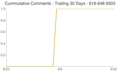Cummulative Comments 616-648-9303