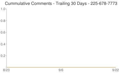 Cummulative Comments 225-678-7773