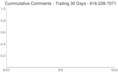 Cummulative Comments 616-228-7071