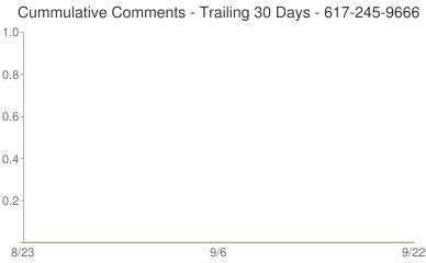 Cummulative Comments 617-245-9666