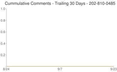 Cummulative Comments 202-810-0485