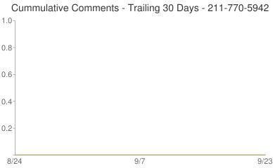 Cummulative Comments 211-770-5942