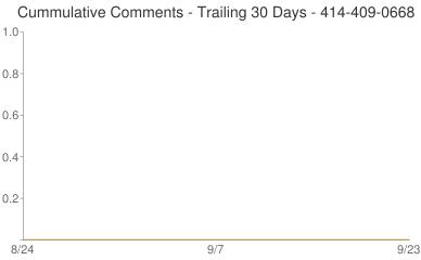 Cummulative Comments 414-409-0668
