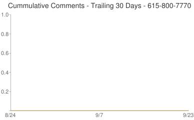 Cummulative Comments 615-800-7770