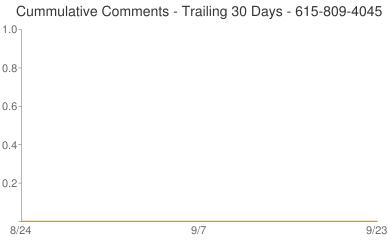 Cummulative Comments 615-809-4045