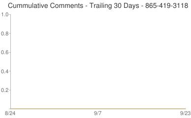 Cummulative Comments 865-419-3118