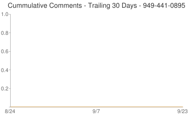 Cummulative Comments 949-441-0895