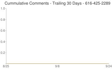 Cummulative Comments 616-425-2289