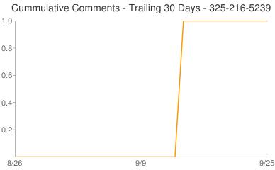 Cummulative Comments 325-216-5239