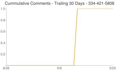 Cummulative Comments 334-421-5808