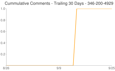 Cummulative Comments 346-200-4929