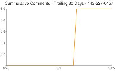 Cummulative Comments 443-227-0457
