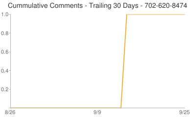 Cummulative Comments 702-620-8474