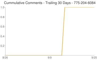 Cummulative Comments 775-204-6084
